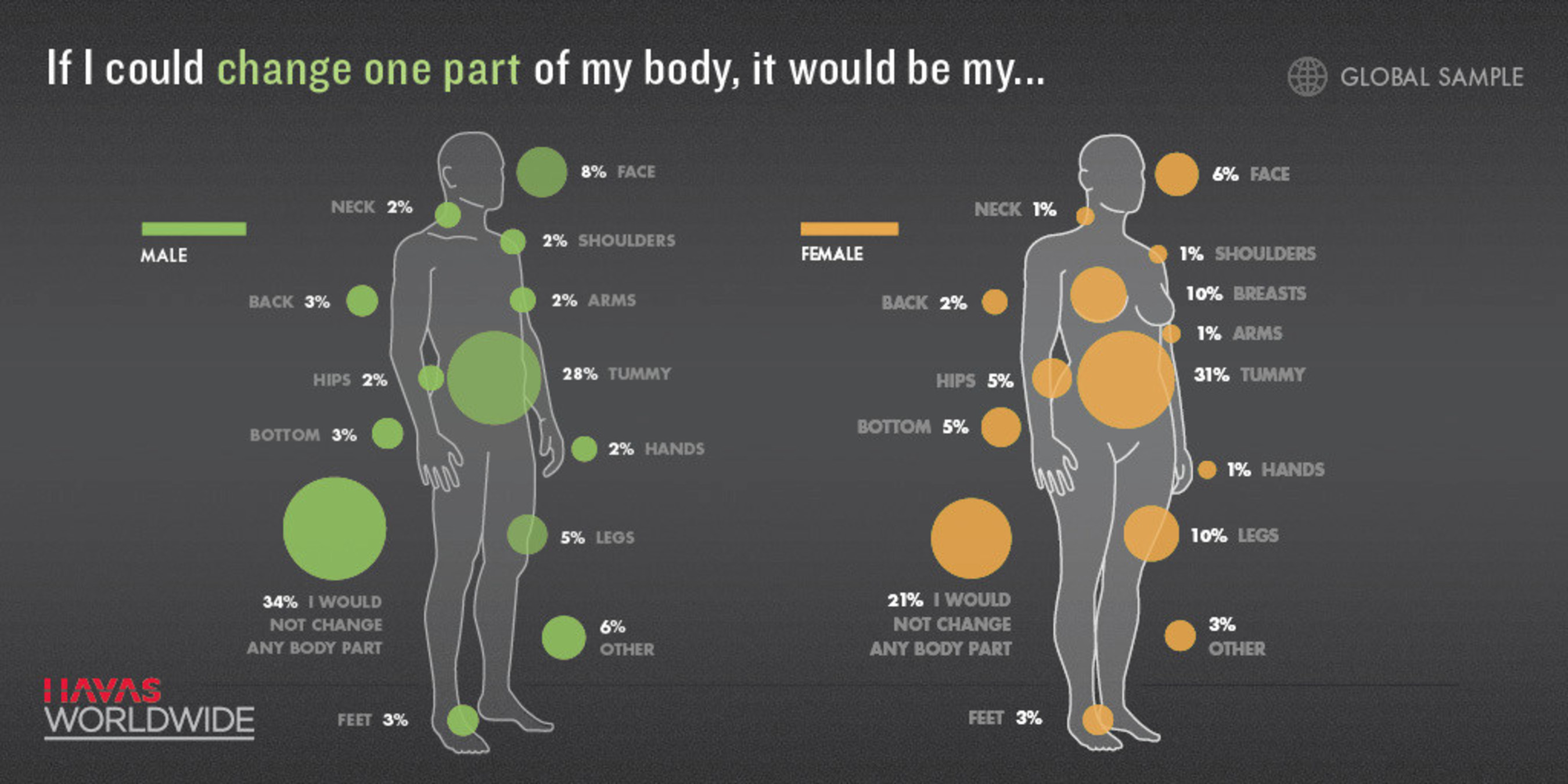 New Study From Havas WW Reveals Divergent Attitudes Toward Body Image And Health