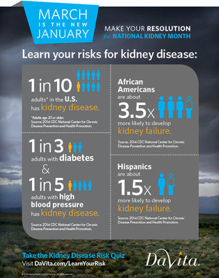 Are you at risk for kidney disease? Take a short quiz to find out at DaVita.com/LearnYourRisk.