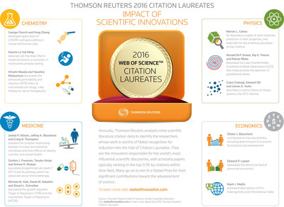 Thomson Reuters announces the 2016 Citation Laureates, candidates for Nobel Prizes this year. Go to stateofinnovation.com. Vote for your favorite: http://tmsnrt.rs/2cQMfPb