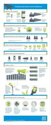 Keeping Kids Safe Around Medicine Infographic