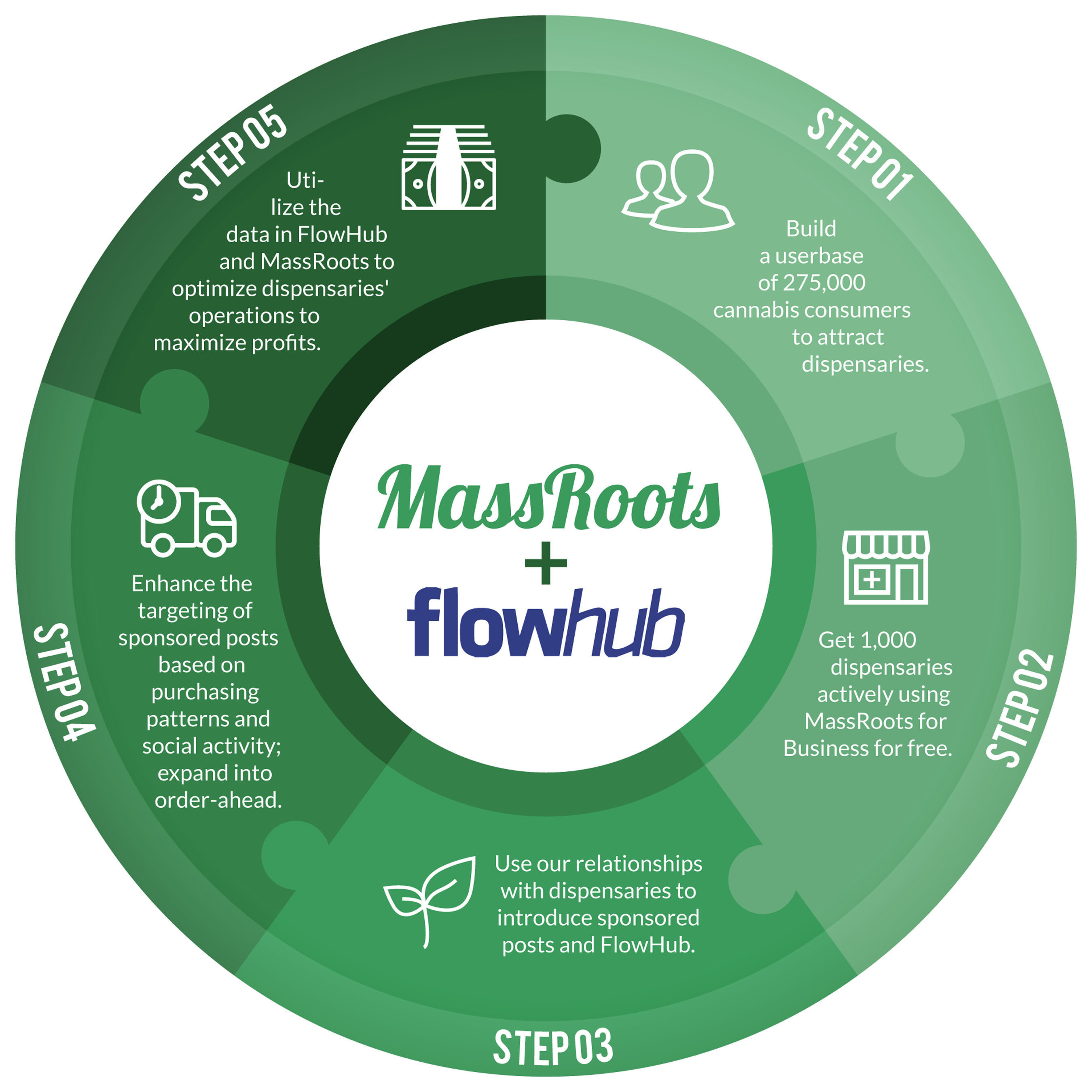 MassRoots' partnership with Flowhub consolidates some of the most important data in the cannabis industry into one platform.