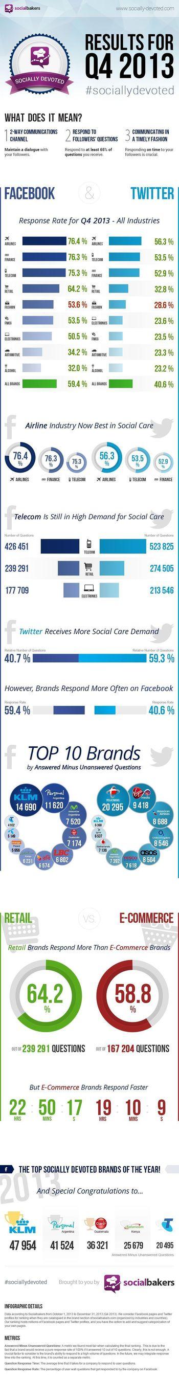 Socially Devoted Brands, Q4 2014 (PRNewsFoto/Socialbakers)