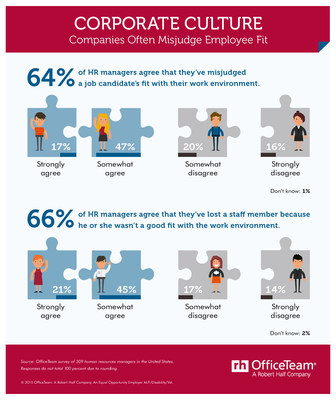 More than six in 10 (64 percent) HR managers admitted they have misjudged a candidate's fit with their company's work environment. Two-thirds (66 percent) of respondents also said their organizations have lost an employee because he or she was not suited to the work environment.