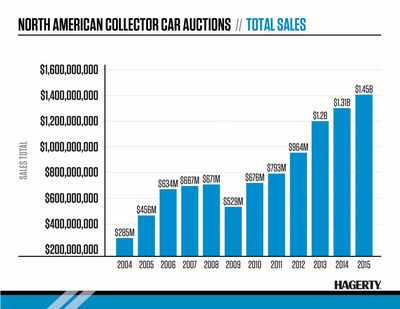 2015 North American Classic Car Auction Totals