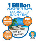 Research - including a Nielsen study that Diamond Resorts commissioned - shows that vacations are linked to our health, happiness and productivity.  Yet more than 40 percent of Americans on average are leaving seven or more days of paid vacation on the table every year.  The result? Nearly ONE BILLION vacation days go unused every year.