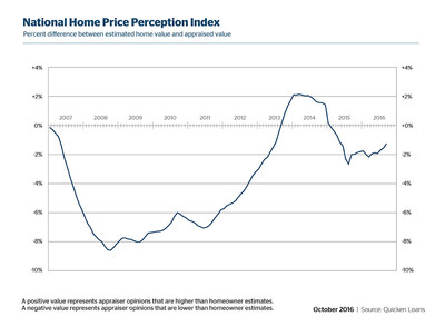 Gap Between Appraisals and Perceived Home Value Narrows in September