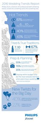 Philips Zoom 2016 Wedding Trends Report