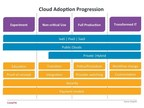 CompTIA has defined four stages of cloud adoption: Experiment, Non-critical Use, Full Production and Transformed IT. Companies will move through these stages based on several factors, including technical know-how, risk tolerance and budgetary constraints.
