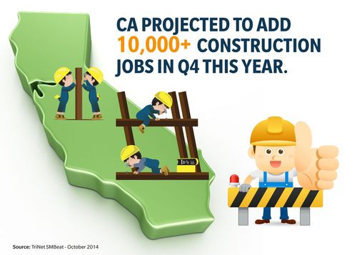 California Forecasted to Add More Than 10,000 Construction Jobs by End of 2014 (PRNewsFoto/TriNet)