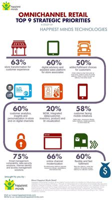 Retailers Survey Report The Perfect Storm Of Omnichannel