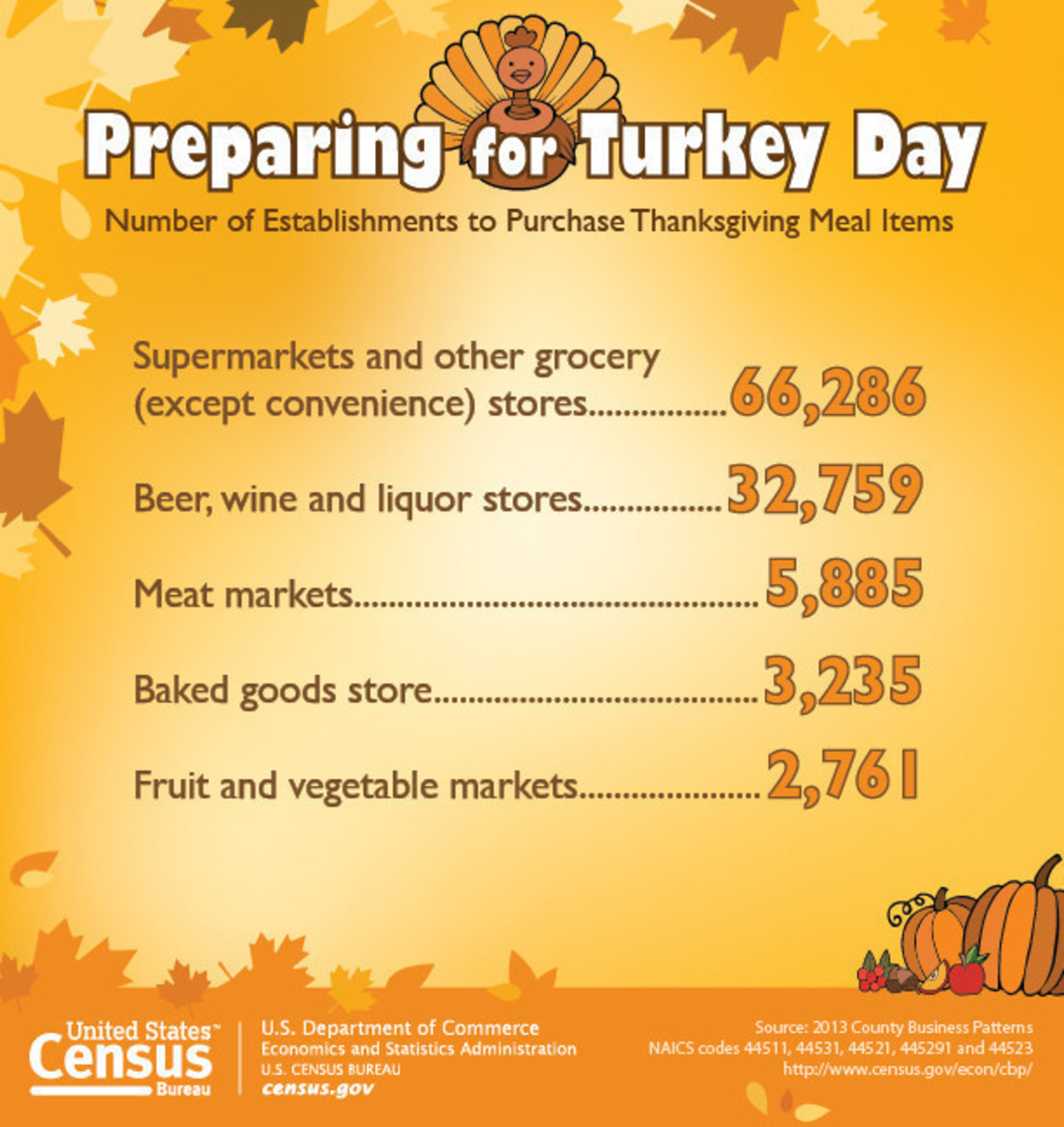 U S  Census Bureau Facts for Features: Thanksgiving Day: Nov