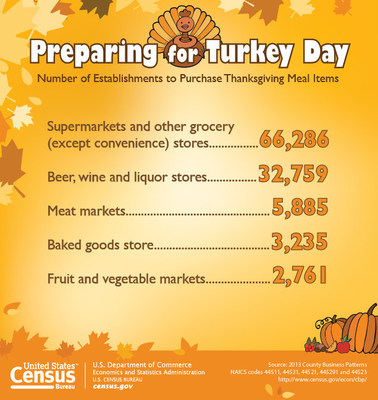 This new graphic highlights the number of establishments available to purchase Thanksgiving related meal items in the U.S. These statistics come from the 2013 County Business Patterns and are available at http://www.census.gov/econ/cbp/.