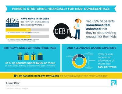 Parents Stretching Financially For Kids' Nonessentials