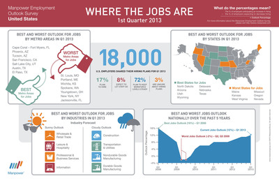 Looking for a job? 18,000 employers told ManpowerGroup where the jobs are and what industries are hiring in the new year.  (PRNewsFoto/ManpowerGroup)