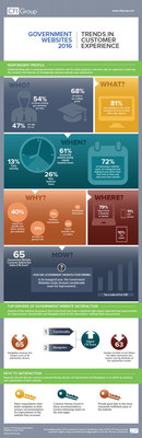 Government Websites Study 2016 Infographic