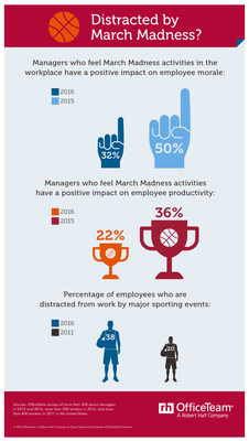 According to new research from OfficeTeam, 59% of senior managers said March Madness activities have no impact one way or the other on employee morale. About one-third (32%) see some advantages to letting staff celebrate their favorite teams, down from 50% one year ago. Managers were also less inclined to see productivity benefits.