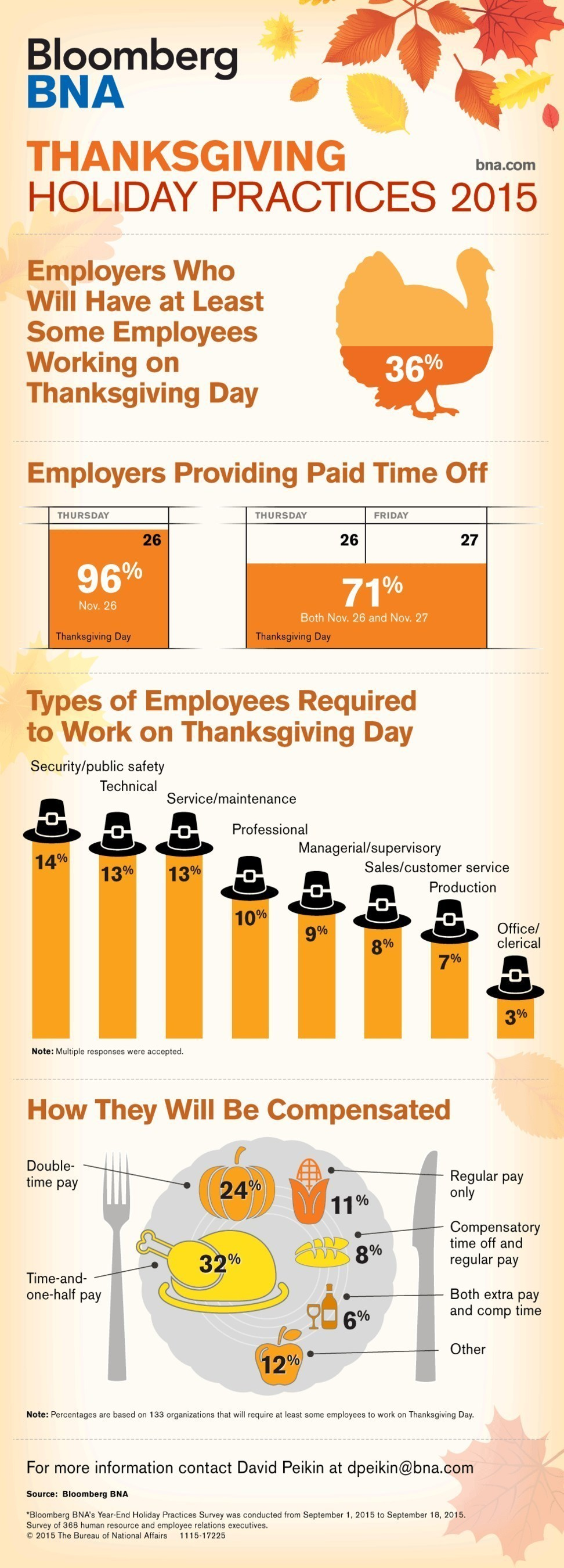 No Holiday for All - 36% of Employers to Require Some to Work on Thanksgiving, According to Annual Bloomberg BNA Nationwide Survey