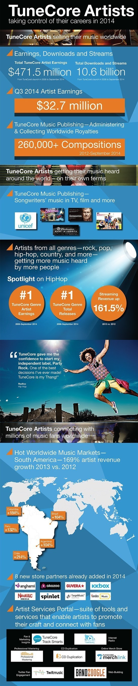 TuneCore Artists earn $32.7 million in Q3 2014, $471.5 million since 2006 based on 10.6 billion combined streams and downloads. Publishing Administration catalog tops 250K compositions, attracts high-profile sync deals.