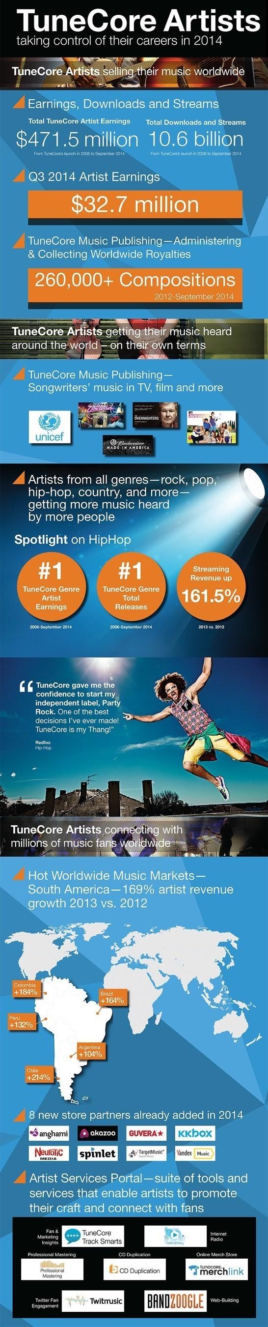 TuneCore Artists earn $32.7 million in Q3 2014, $471.5 million since 2006 based on 10.6 billion combined ...