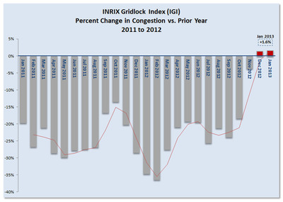 INRIX Gridlock Index data for January 2013 shows traffic increased by almost two percent year-over-year, a good sign for the economy.  (PRNewsFoto/INRIX)