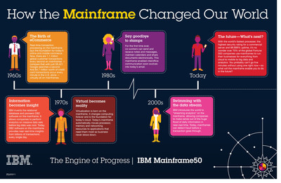 The Evolution of Mainframe Computing