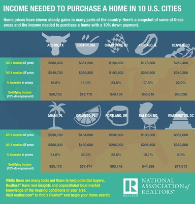 The National Association of Realtors(R) examined home prices in 10 U.S. cities and the qualifying income needed to purchase a home with a 10 percent downpayment.