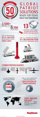 Patriot Air and Missile Defense celebrates 50 years of innovation