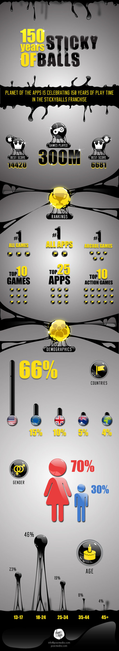 Infographic - 150 Years of StickyBalls - Planet of the Apps