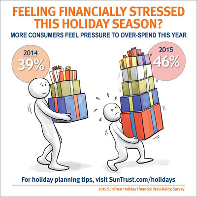 SunTrust's 2015 holiday financial well-being survey finds more consumers feel pressure to over-spend this year.