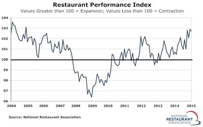Buoyed by higher same-store sales and traffic and a positive outlook among operators, the National Restaurant Association's Restaurant Performance Index (RPI) remained elevated in January. The RPI stood at 102.7 in January, which represented the fourth consecutive month above the level of 102.