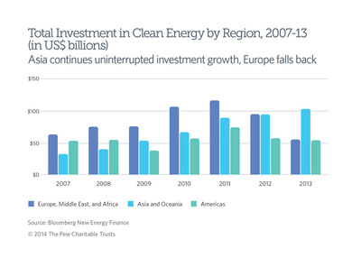 Clean energy investment in Asia grows, falls in Europe and the Americas. (PRNewsFoto/The Pew Charitable Trusts) (PRNewsFoto/THE PEW CHARITABLE TRUSTS)
