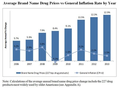 Average Brand Name Drug Prices vs General Inflation Rate by Year