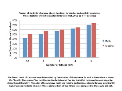 an analysis of the exact relationship between physical fitness and academic performance Essay about physical activity on academic performance:: is there a relationship between physical fitness and above were used to improve the analysis of.