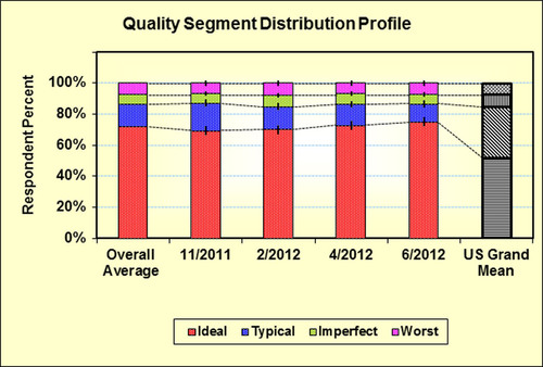 Quality Segment Distribution Profile.  (PRNewsFoto/SSI)