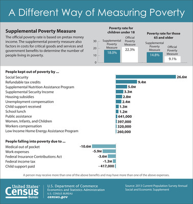 Nearly 27 million people kept out of poverty by Social Security, according to the supplemental poverty measure released today by the U.S. Census Bureau. For more information, view the full report: The Research Supplemental Poverty Measure http://www.census.gov/prod/2013pubs/p60-247.pdf.  (PRNewsFoto/U.S. Census Bureau)