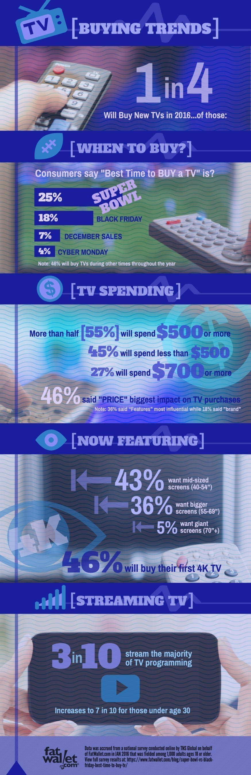 Super Bowl Sales Are Best Time to Buy New TVs in 2016