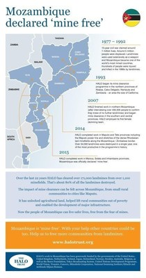 A timeline infographic that shows HALO's contribution to 'mine free' Mozambique, with details of the provinces we worked in and the number of mines and minefields we cleared. (PRNewsFoto/The HALO Trust) (PRNewsFoto/The HALO Trust)