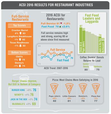 Questionnaire on customer satisfaction in restaurants