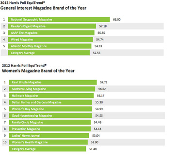 For the second consecutive year, National Geographic Magazine is the General Interest Magazine Brand of the Year in the Harris Poll EquiTrend study. Meanwhile, Real Simple Magazine is the inaugural Women's Magazine Brand of the Year.