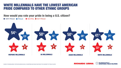White millennials have the lowest American pride compared to other ethnic groups