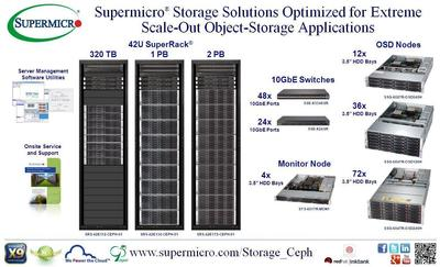 Supermicro® Storage Solutions for Extreme Scale-Out Object-Storage Applications (PRNewsFoto/Super Micro Computer, Inc.)