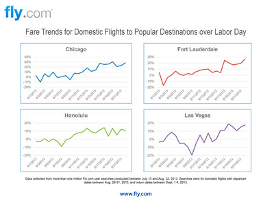 Fly.com Research Reveals Travelers Should Book Labor Day Flights Now (PRNewsFoto/Fly.com)