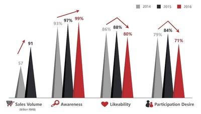 2014-2016 China's Singles' Day Comparison: Sales Volume, Awareness, Likeability and Participation Desire