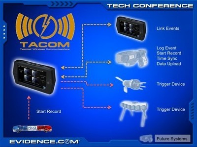This PowerPoint slide was presented at TASER's April 28-29, 2009 Evidence.Com Technology Summit, and clearly shows TACOM architecture with wireless activation from both weapons and vehicle light bar.