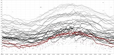A month worth of daily temperature cycle coming from a single weather station: oldest to newest values visualized as thinnest to thickest lines, last three days of the month shown in red
