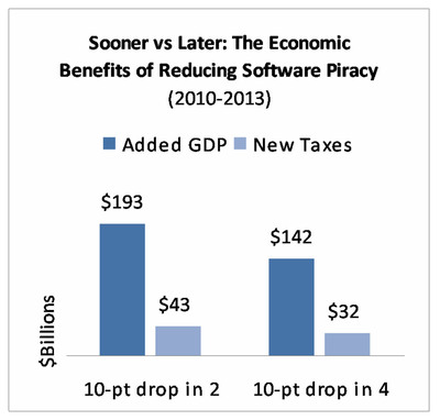 Reducing Software Piracy Would Inject $142 Billion into the Global Economy and Create Nearly 500,000 New Jobs