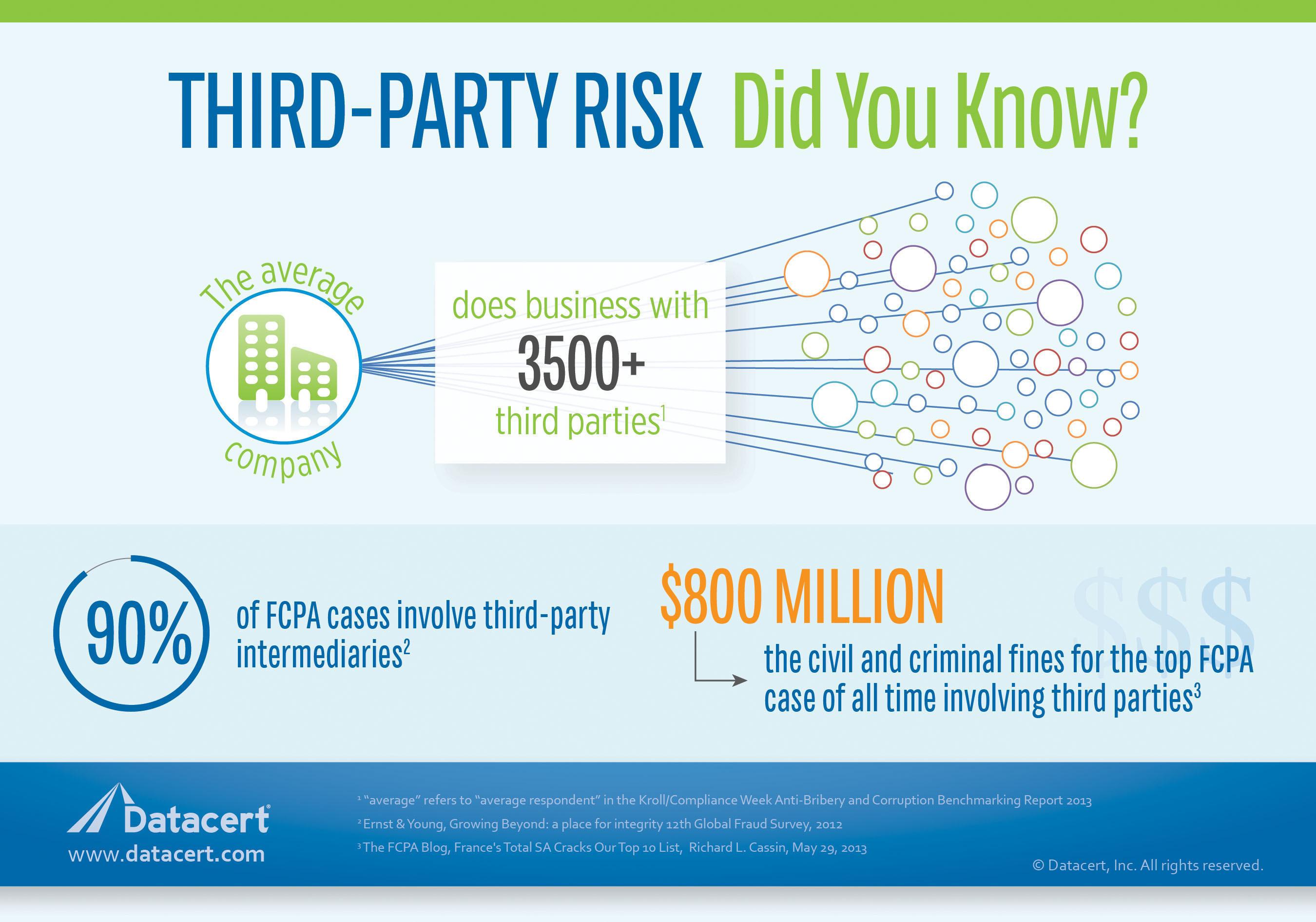 Datacert ayuda a las compañías a gestionar de forma eficaz sus riesgos de terceras partes