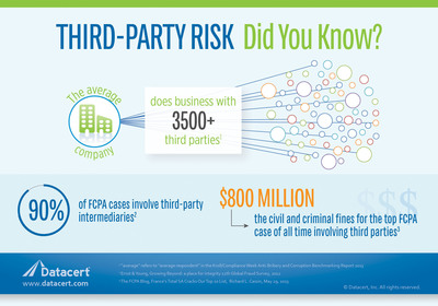 Third parties pose significant risk to companies.  With Datacert's Third-Party Risk Management Module, companies can protect their brand and reputation by managing third-party risk across their businesses to achieve compliance with increasingly-stringent regulations, such as FCPA, UKBA, AML, Dodd-Frank, and more.  (PRNewsFoto/Datacert, Inc.)