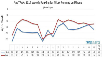 AppTRAX: 2014 Weekly Ranking for Nike Running on iPhone (PRNewsFoto/Strategy Analytics)