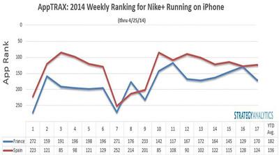 AppTRAX: 2014 Weekly Ranking for Nike Running on iPhone (PRNewsFoto/Strategy Analytics)